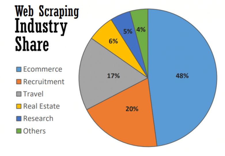 web scraping market